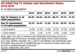The Rise of Programmatic TV Explained in 5 Graphics